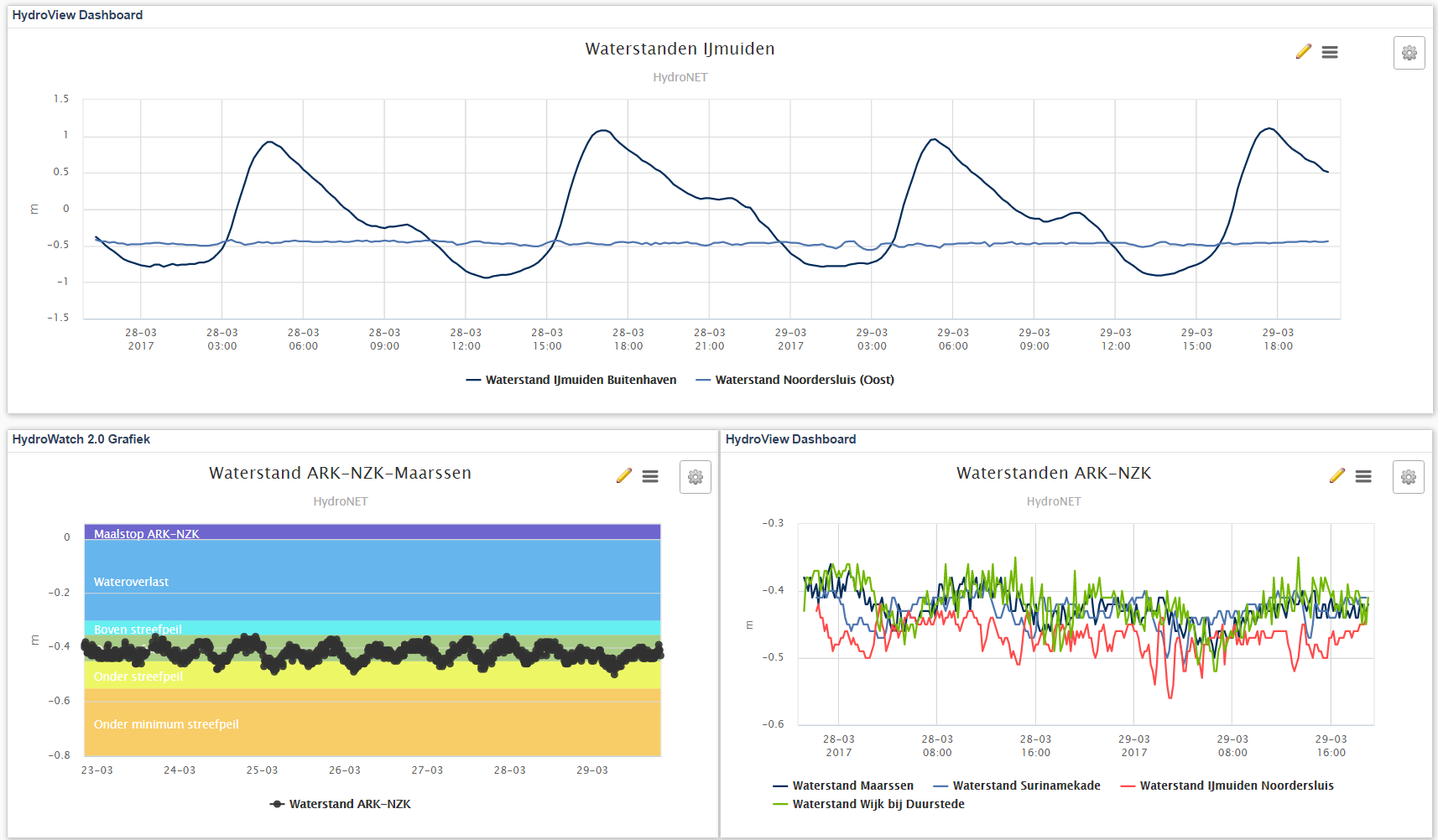 Dashboard online informatiescherm Amsterdam-Rijnkanaal Noordzeekanaal