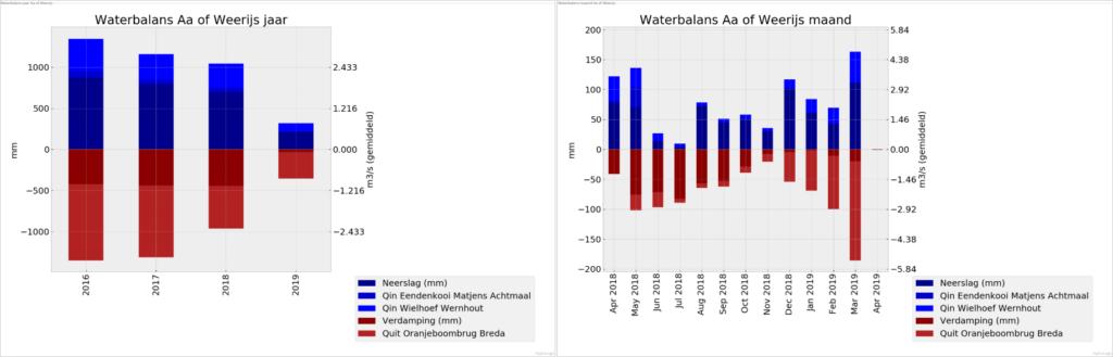 geautomatiseerde waterbalansen