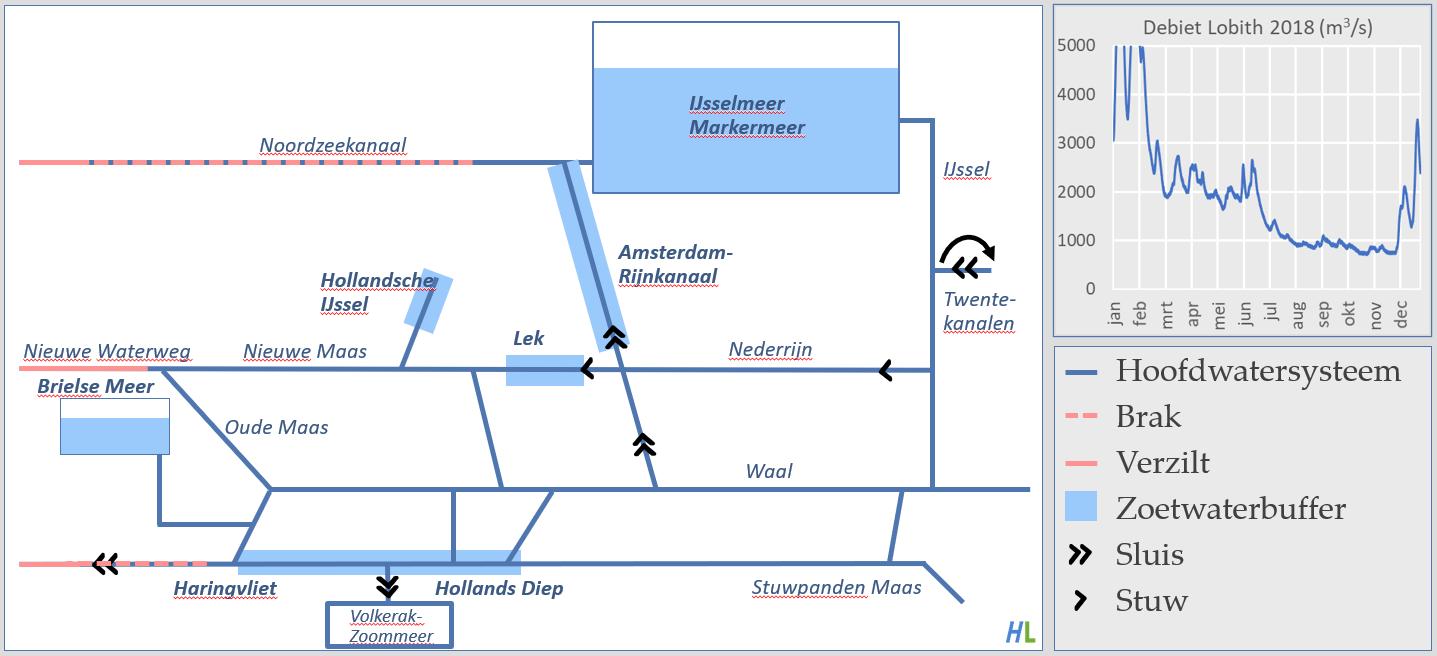 strategische zoetwaterbuffers hoofdwatersysteem