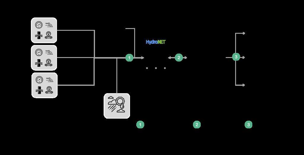 HydroNET Urban Control Room schematische weergave